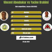 Vincent Aboubakar vs Yacine Brahimi h2h player stats