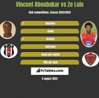Vincent Aboubakar vs Ze Luis h2h player stats