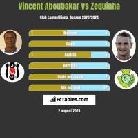 Vincent Aboubakar vs Zequinha h2h player stats