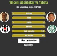 Vincent Aboubakar vs Tabata h2h player stats