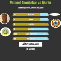 Vincent Aboubakar vs Murilo h2h player stats