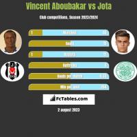 Vincent Aboubakar vs Jota h2h player stats