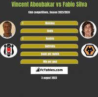 Vincent Aboubakar vs Fabio Silva h2h player stats
