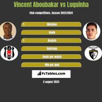 Vincent Aboubakar vs Luquinha h2h player stats