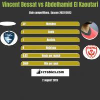 Vincent Bessat vs Abdelhamid El Kaoutari h2h player stats