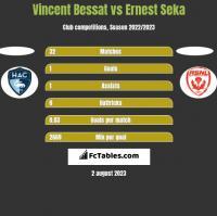 Vincent Bessat vs Ernest Seka h2h player stats