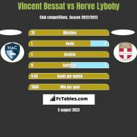 Vincent Bessat vs Herve Lybohy h2h player stats