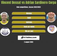 Vincent Bessat vs Adrian Sardinero Corpa h2h player stats