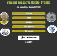Vincent Bessat vs Danijel Pranjic h2h player stats