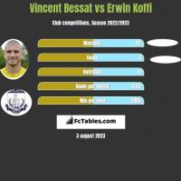 Vincent Bessat vs Erwin Koffi h2h player stats