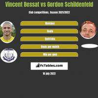 Vincent Bessat vs Gordon Schildenfeld h2h player stats