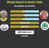 Vincent Bessat vs Hector Yuste h2h player stats