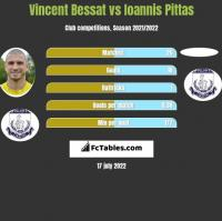 Vincent Bessat vs Ioannis Pittas h2h player stats