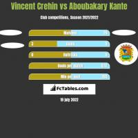 Vincent Crehin vs Aboubakary Kante h2h player stats
