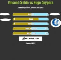 Vincent Crehin vs Hugo Cuypers h2h player stats
