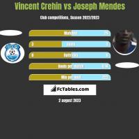 Vincent Crehin vs Joseph Mendes h2h player stats