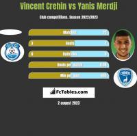 Vincent Crehin vs Yanis Merdji h2h player stats