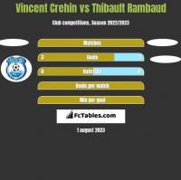 Vincent Crehin vs Thibault Rambaud h2h player stats
