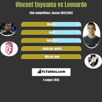 Vincent Enyeama vs Leonardo h2h player stats