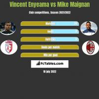 Vincent Enyeama vs Mike Maignan h2h player stats