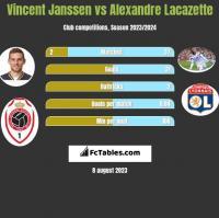 Vincent Janssen vs Alexandre Lacazette h2h player stats