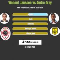 Vincent Janssen vs Andre Gray h2h player stats