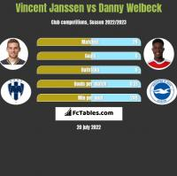 Vincent Janssen vs Danny Welbeck h2h player stats