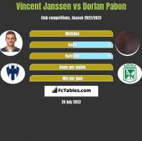 Vincent Janssen vs Dorlan Pabon h2h player stats