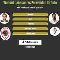 Vincent Janssen vs Fernando Llorente h2h player stats