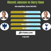 Vincent Janssen vs Harry Kane h2h player stats