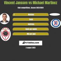 Vincent Janssen vs Michael Martinez h2h player stats