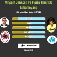 Vincent Janssen vs Pierre-Emerick Aubameyang h2h player stats