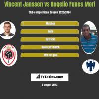 Vincent Janssen vs Rogelio Funes Mori h2h player stats