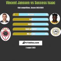 Vincent Janssen vs Success Isaac h2h player stats