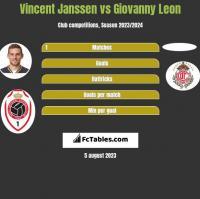 Vincent Janssen vs Giovanny Leon h2h player stats