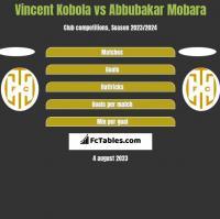 Vincent Kobola vs Abbubakar Mobara h2h player stats