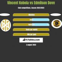 Vincent Kobola vs Edmilson Dove h2h player stats
