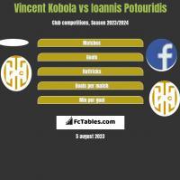 Vincent Kobola vs Ioannis Potouridis h2h player stats