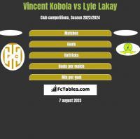 Vincent Kobola vs Lyle Lakay h2h player stats
