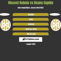 Vincent Kobola vs Keanu Cupido h2h player stats