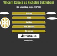 Vincent Kobola vs Nicholus Lukhubeni h2h player stats