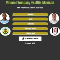 Vincent Kompany vs Alfie Mawson h2h player stats