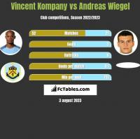 Vincent Kompany vs Andreas Wiegel h2h player stats