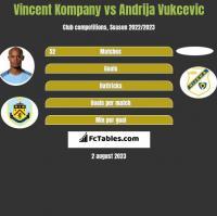 Vincent Kompany vs Andrija Vukcevic h2h player stats