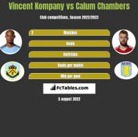 Vincent Kompany vs Calum Chambers h2h player stats