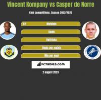 Vincent Kompany vs Casper de Norre h2h player stats