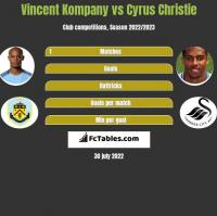 Vincent Kompany vs Cyrus Christie h2h player stats