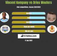 Vincent Kompany vs Dries Wouters h2h player stats