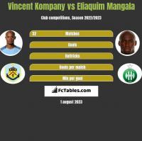 Vincent Kompany vs Eliaquim Mangala h2h player stats