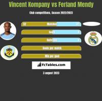 Vincent Kompany vs Ferland Mendy h2h player stats